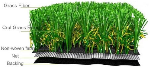 artificial grass construction, including grass fiber, backing and the grid cloth